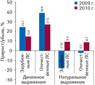 Темпы прироста/убыли объема аптечных продаж лекарственных средств вразрезе зарубежного иотечественного производства поитогам 2010 г. относительно 2009 г.