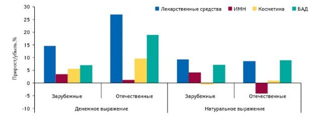 Темпы прироста/убыли объема аптечных продаж товаров «аптечной корзины» вденежном инатуральном выражении в2010 г. относительно аналогичного периода предыдущего года