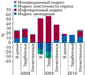 Индикаторы прироста/убыли объема аптечных продаж лекарственных средств вденежном выражении 2008–2010гг. посравнению спредыдущим годом