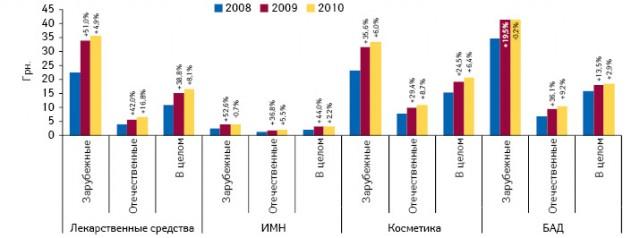 Средневзвешенная стоимость 1 упаковки товаров «аптечной корзины» вразрезе зарубежного иотечественного производства в2008–2010 гг. суказанием прироста/убыли относительно предыдущих лет