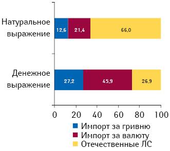 Структура аптечных продаж лекарственных средств вденежном инатуральном выражении вразрезе его составляющих попроисхождению в2010 г.