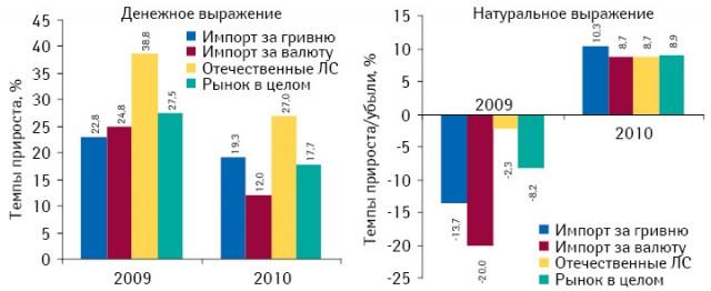 Темпы прироста/убыли объема аптечных продаж лекарственных средств вденежном инатуральном выражении вразрезе его составляющих попроисхождению в2009–2010 гг. посравнению спредыдущим годом