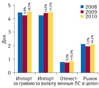 Средневзвешенная стоимость 1 упаковки лекарственных средств вразличных сегментах рынка аптечных продаж вдолларовм эквиваленте в2008–2010 гг. суказанием темпов прироста/убыли относительно предыдущего года