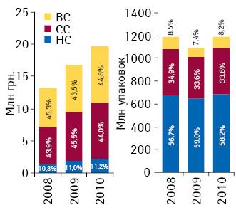 Объем аптечных продаж лекарственных средств вденежном инатуральном выражении вразрезе ценовых ниш в2008–2010 гг.