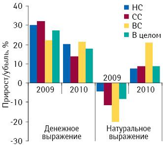 Темпы прироста/убыли объема аптечных продаж лекарственных средств вденежном инатуральном выражении вразрезе ценовых ниш, атакже вцелом порынку поитогам 2009–2010гг. относительно предыдущего года