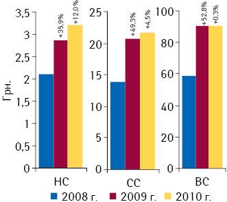 Средневзвешенная стоимость лекарственных средств вразрезе ценовых ниш поитогам 2008–2010гг. суказанием прироста относительно предыдущих лет