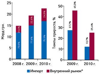 Объем фармацевтического рынка вценах производителя вразрезе лекарственных средств зарубежного иотечественного производства поитогам 2008–2010 гг.