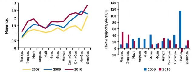 Динамика украинского фармрынка вценах производителя поитогам января 2008 — декабря 2010 г., а также темпы его прироста/убыли вянваре 2009 — декабре 2010 г. посравнению саналогичным периодом предыдущего года