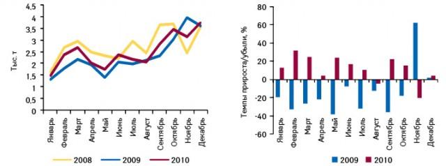 Динамика импорта готовых лекарственных средств вУкраину внатуральном выражении поитогам января 2008 — декабря 2010 г., а также темпы прироста/убыли вянваре 2009 — декабре 2010 г. посравнению саналогичным периодом предыдущего года