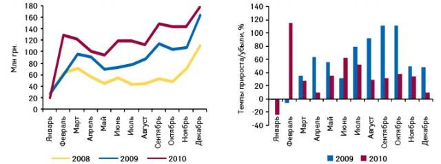 Динамика украинского экспорта готовых лекарственных средств вденежном выражении поитогам января 2008 — декабря 2010 г., а также темпы прироста/убыли вянваре 2009 — декабре 2010 г. посравнению саналогичным периодом предыдущего года