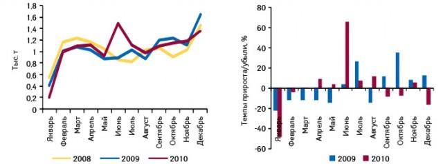 Динамика украинского экспорта готовых лекарственных средств внатуральном выражении поитогам января 2008 — декабря 2010 г., а также темпы прироста/убыли вянваре 2009 — декабре 2010 г. посравнению саналогичным периодом предыдущего года