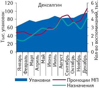 Объем аптечных продаж ЛИНЕКСА внатуральном выражении, а также количество воспоминаний врачей ифармацевтов о промоциях МП, а также объем инвестиций вего ТВ-рекламу вянваре–декабре 2010 г.