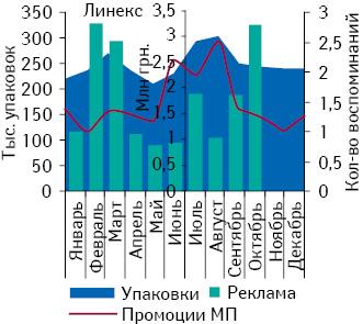Объем аптечных продаж ДЕКСАЛГИНА внатуральном выражении, а также количество воспоминаний врачей о промоциях МП иназначениях этого препарата вянваре–декабре 2010 г.
