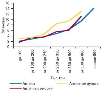 Количество проданных упаковок РИАБАЛА, табл. п/о 30 мг, № 20 («Мегаком», Украина) вразличных ТТ, сгруппированных пофинансовым характеристикам, вдекабре 2010 г.