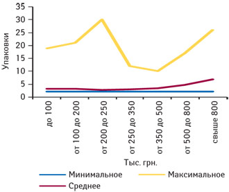 Минимальное, среднее имаксимальное количество проданных упаковок РИАБАЛА, сироп 7,5 мг/5 мл фл. 60 мл, №1 («Мегаком», Украина) вразличных ТТ, сгруппированных пофинансовым характеристикам, вдекабре 2010 г.