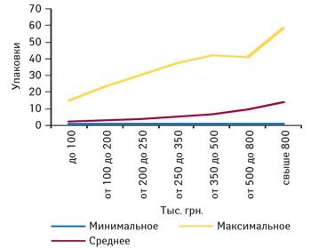 Как победить боль вживоте? Минимальное, среднее имаксимальное количество проданных упаковок РИАБАЛА, табл. п/о 30 мг, № 20 («Мегаком», Украина) вразличных ТТ, сгруппированных пофинансовым характеристикам, вдекабре 2010 г.