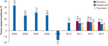 Темпы прироста/убыли розничного фармрынка Украины вдолларовом эквиваленте повсем категориям товаров «аптечной корзины» в2005–2010 гг. посравнению спредыдущим годом, а также прогноз на2011–2013 гг.