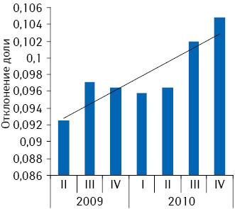 Отклонение доли аптеки «Адонис» от среднего показателя общего объема аптечных продаж вденежном выражении вКиевской обл. поитогам II кв. 2009 – IV кв. 2010 г.