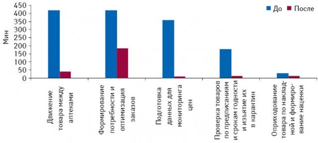 Временные затраты нанекоторые операции до ипосле автоматизации аптеки