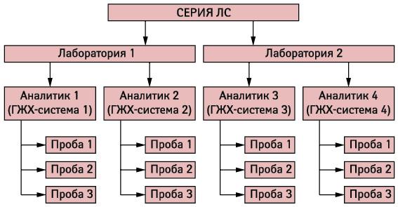 Количественное определение этанола (95% об./об.) врастворе для местного применения как пример практического подхода кверификации/переносу методов тестирования (Vimal Sachdeva, WHO)