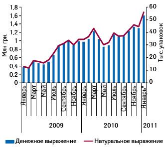 Динамика объема аптечных продаж РИАБАЛА вденежном инатуральном выражении вянваре 2009 — январе 2011 г. (*включены предварительные данные за январь 2011 г.)