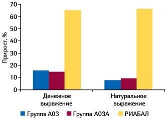 Прирост объема аптечных продаж препаратов групп A03 «Средства, применяемые при функциональных желудочно-кишечных расстройствах», A03A «Средства, применяемые при функциональных расстройствах состороны пищеварительного тракта» иРИАБАЛА вденежном инатуральном выражении поитогам 2010 г. всравнении с2009 г.