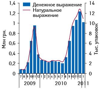 Объем аптечных продаж РЕСПИБРОНА вденежном инатуральном выражении виюле 2009 – январе 2011 г.