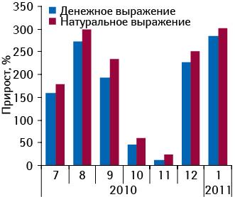 Темпы прироста объема аптечных продаж РЕСПИБРОНА вденежном инатуральном выражении виюле 2010 – январе 2011 г. относительно аналогичного периода предыдущего года