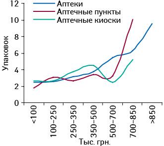 Среднее количество проданных упаковок РЕСПИБРОНА  вразличных ТТ, сгруппированных пофинансовым характеристикам, вдекабре 2010 г.