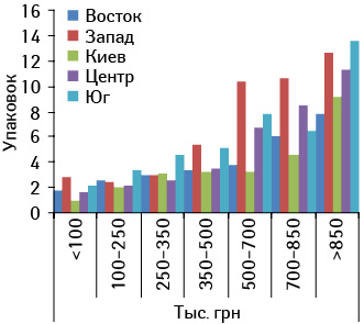 Среднее количество проданных упаковок РЕСПИБРОНА  вразличных ТТ, сгруппированных пофинансовым характеристикам, вразрезе регионов Украины вдекабре 2010 г.