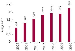 Динамика румынского фармрынка вденежном выражении в2004–2010гг. суказанием темпов прироста посравнению спредыдущим годом