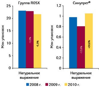 Объем аптечных продаж препаратов группы R05X «Прочие комбинированные препараты, применяемые при кашле ипростудных заболеваниях» иСИНУПРЕТА внатуральном выражении поитогам 2008–2010 гг. суказанием прироста/убыли относительно предыдущего года