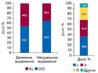 Распределение продуктового портфеля компании «Мегаком» вденежном инатуральном выражении поитогам 2010 г., а также вразрезе групп АТС- классификации