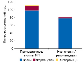 Количество воспоминаний специалистов здравоохранения о промоциях медпредставителей «Мегакома», а также о назначениях ирекомендациях препаратов, промотируемых компанией