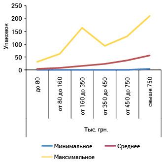 Минимальное, среднее имаксимальное количество проданных упаковок брэнда СИНУПРЕТ® вразличных ТТ, сгруппированных поих финансовым характеристикам, вдекабре 2010 г.