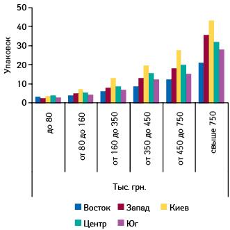 Среднее количество проданных упаковок СИНУПРЕТ