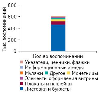 Количество воспоминаний фармацевтов о промоциях лекарственных средств вразрезе различных видов POS-материалов поитогам 2010 г.