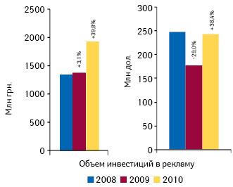 Суммарный объем инвестиций врекламу лекарственных средств нателевидении, радио ивпрессе поитогам 2008–2010 гг. суказанием темпов прироста/убыли посравнению спредыдущим годом