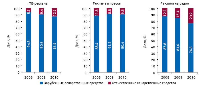 Удельный вес отечественных изарубежных компаний вобщем объеме инвестиций врекламу лекарственных средств вразрезе различных медиаинструментов поитогам января–августа 2008–2010 гг.