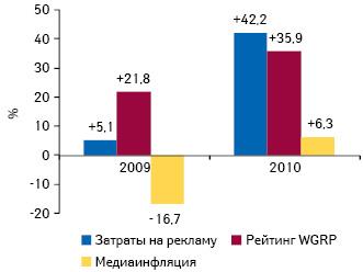 Прирост/убыль затрат наТВ-рекламу лекарственных средств ирейтингов WGRP, а также уровень медиаинфляции нателевидении поитогам 2009–2010 гг. посравнению саналогичным периодом предыдущего года