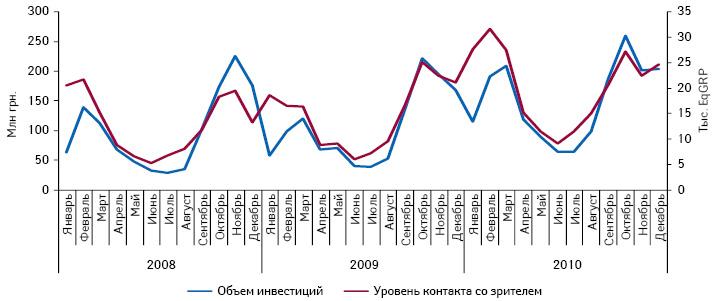 Динамика объема инвестиций вТВ-рекламу лекарственных средств иуровень контакта созрителем вянваре 2008 — декабре 2010 г.
