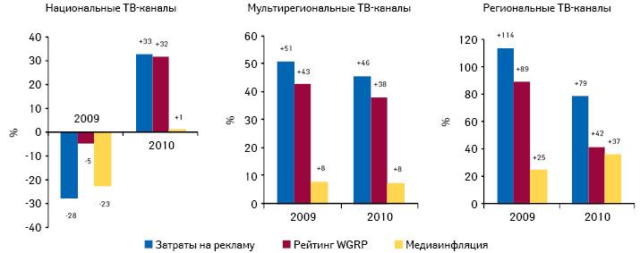 Прирост/убыль затрат наТВ-рекламу лекарственных средств ирейтингов WGRP, а также уровень медиаинфляции нателевидении вразрезе типов телеканалов поитогам 2009–2010 гг. посравнению саналогичным периодом предыдущего года