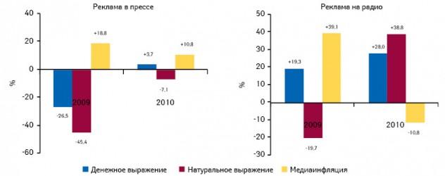 Прирост/убыль объема продаж рекламы лекарственных средств вденежном инатуральном выражении впрессе инарадио, а также уровень медиаинфляции поитогам 2009–2010 гг. посравнению спредыдущим годом