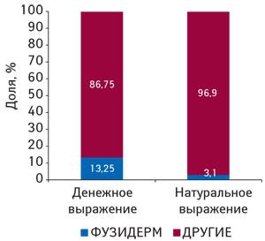Удельный вес ФУЗИДЕРМА компании «Мегаком» всегменте конкурентной группы препаратов D 06 A вденежном инатуральном выражении поитогам 2008–2010 гг.