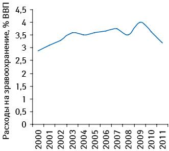 Расходы сводного бюджета наздравоохранение в2000–2010 гг., а также прогноз на2011 г.