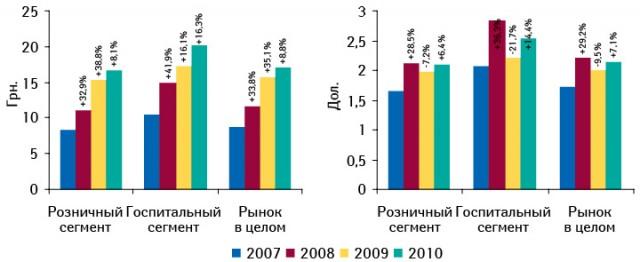 Средневзвешенная стоимость 1 упаковки лекарственных средств врозничном игоспитальном сегментах поитогам 2007–2010 гг. суказанием темпов прироста/убыли посравнению спредыдущим годом