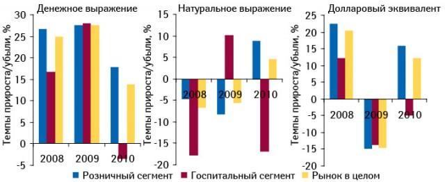 Темпы прироста/убыли объема розничных продаж игоспитальных закупок лекарственных средств вденежном инатуральном выражении, а также долларовом эквиваленте в2008–2010 гг. посравнению спредыдущим годом
