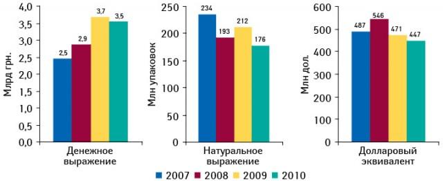 Динамика госпитальных закупок лекарственных средств вденежном инатуральном выражении, а также вдолларовом эквиваленте в2007–2010 гг.