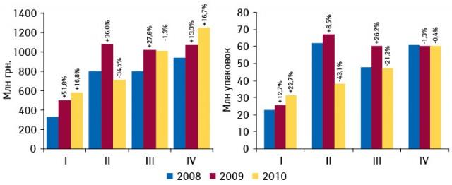 Динамика госпитальных закупок лекарственных средств вденежном инатуральном выражении вI–IV кв. 2008–2010 гг. суказанием темпов прироста посравнению саналогичным периодом предыдущего года
