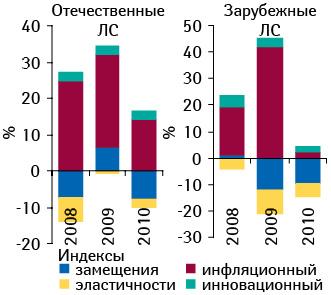 Индикаторы прироста/убыли объема госпитальных закупок лекарственных средств вденежном выражении в2008–2010 гг. посравнению спредыдущим годом